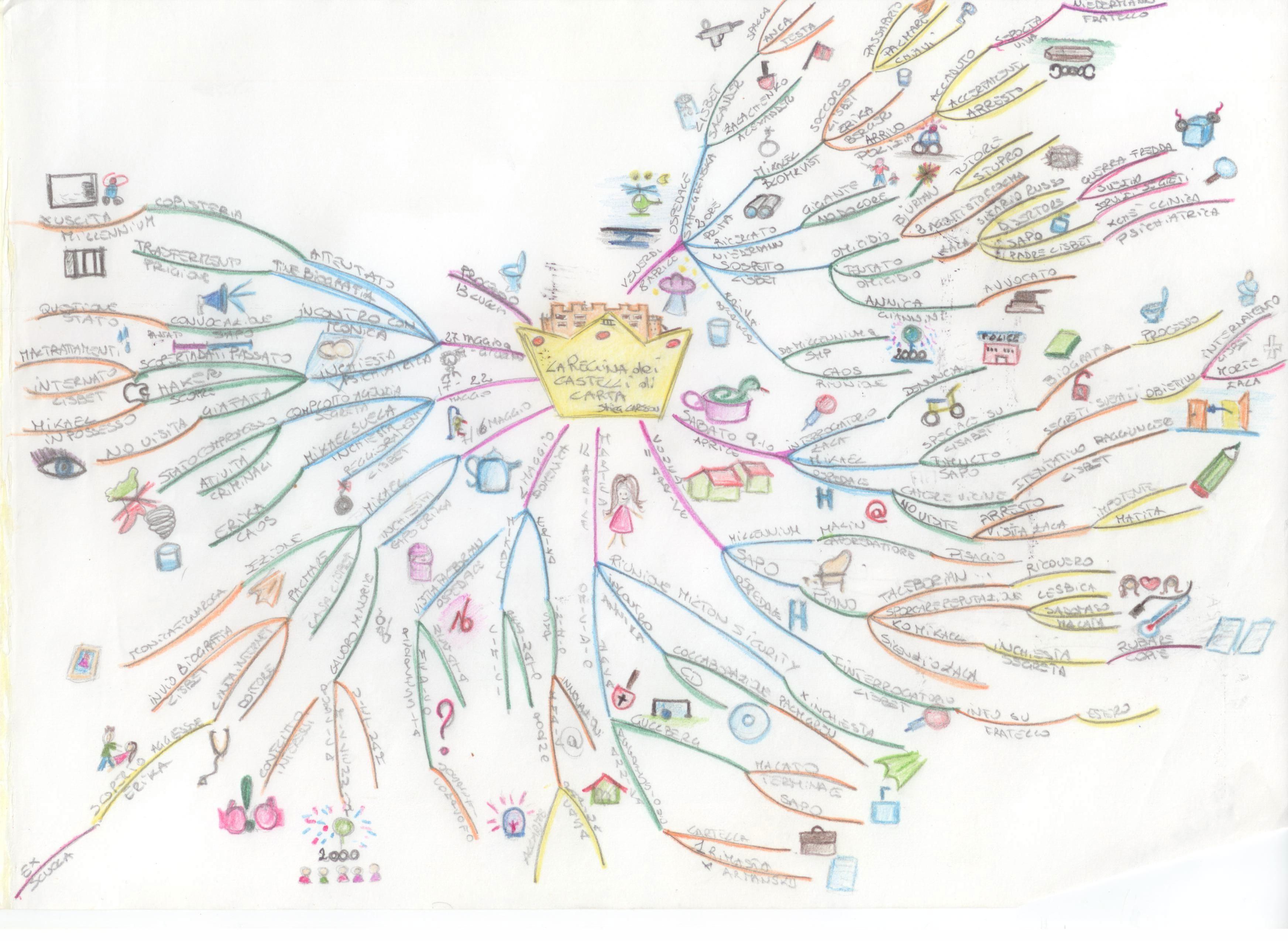 mappa mentale Ilaria