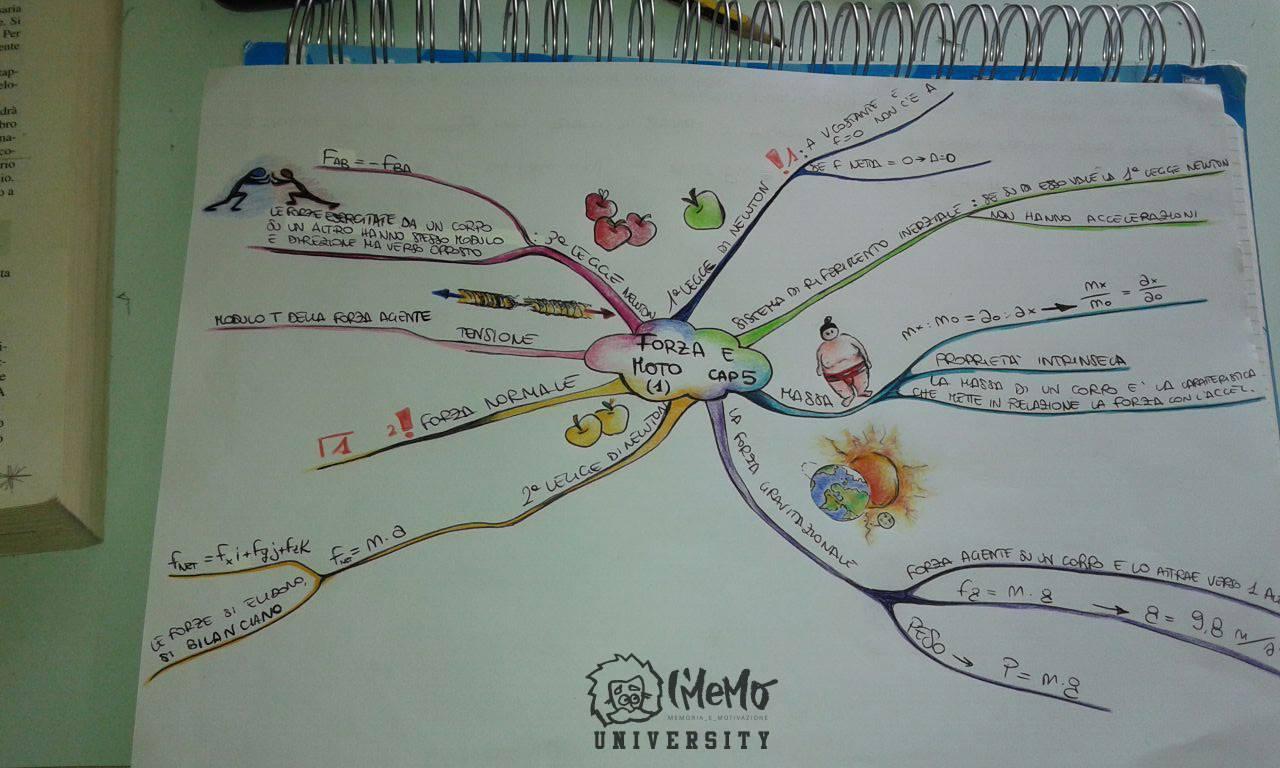 mappa mentale imemouniversity